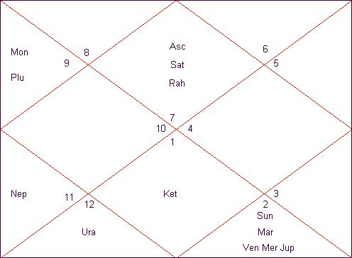 Will Bcci President N Srinivasan Resign Horary Astrology Chart