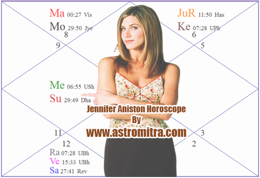Jennifer Aniston Horoscope Chart