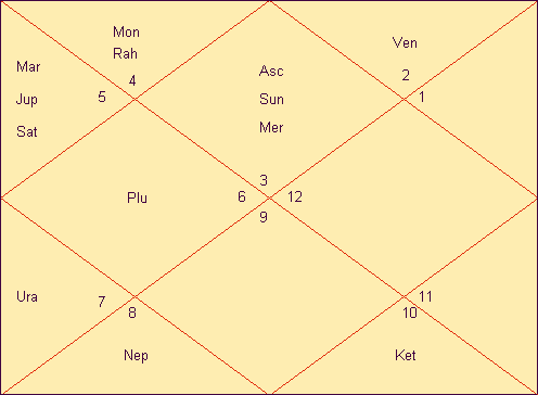When will I get married astrology prediction? Free Marriage