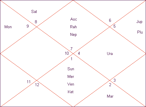 Combination for Wealth in Horoscope – Dhana Yoga Analysis in Birth